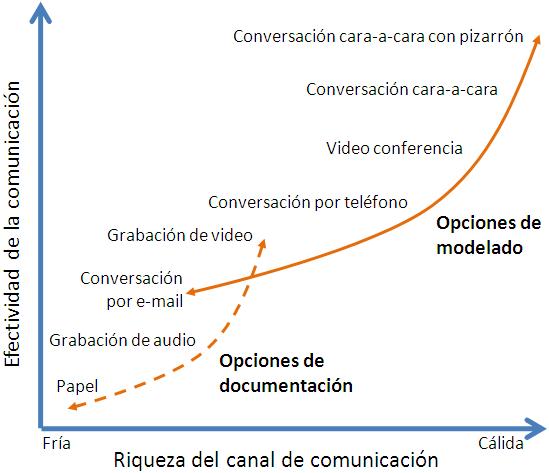 Scott W. Ambler (2002) - Riqueza y efectividad de los canales de comunicación.