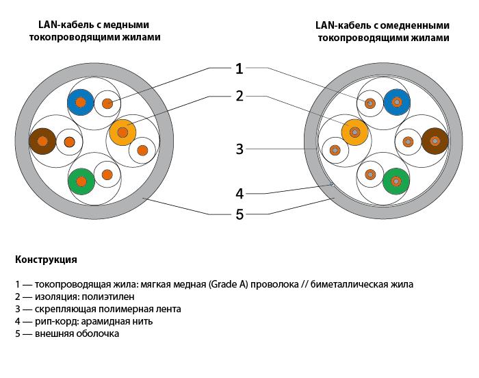 Схема медного и омедненного кабеля.png