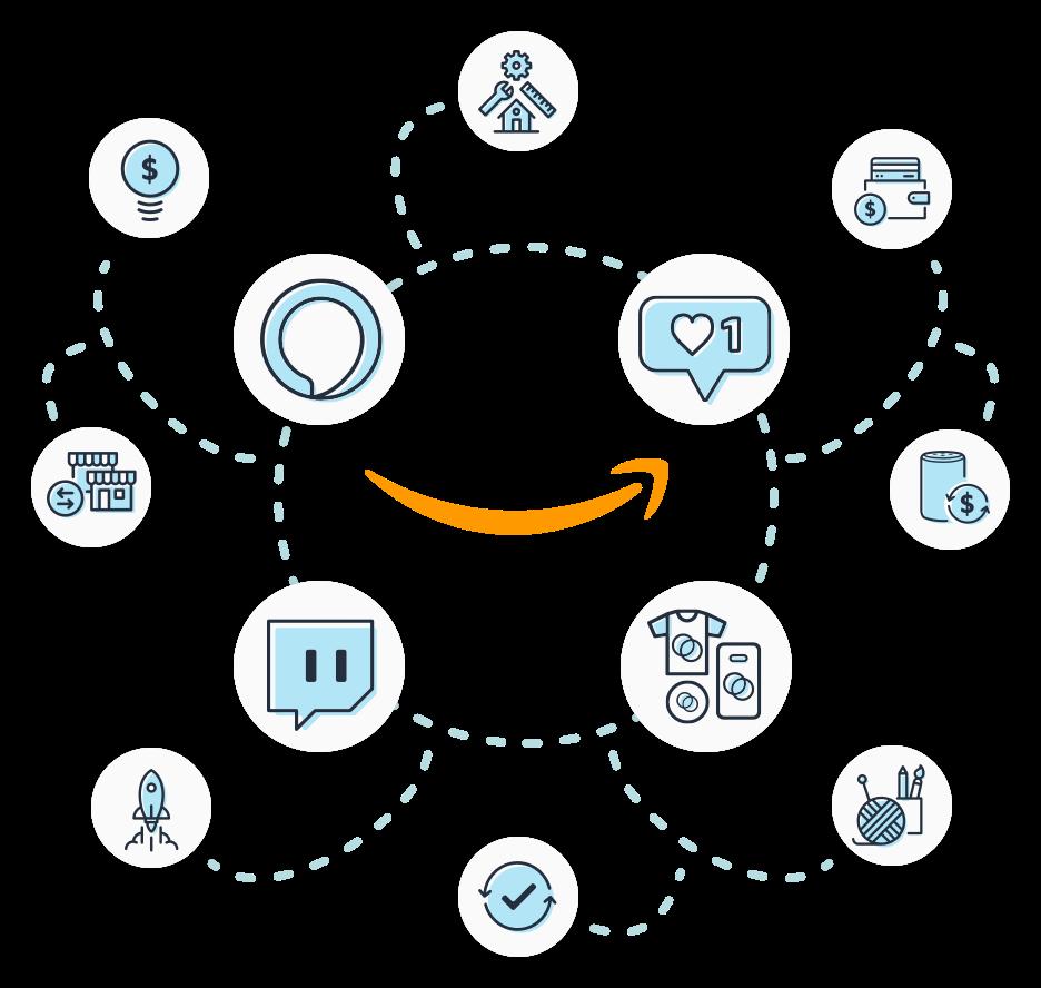 The Amazon family of companies