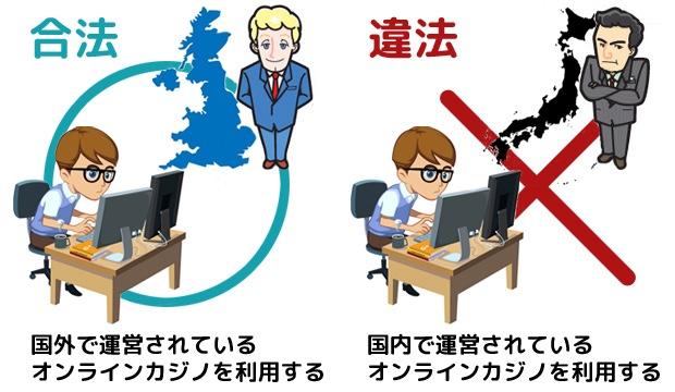 インターネットカジノ オンラインカジノ