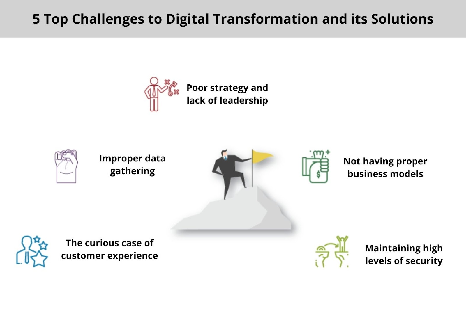 Digital Transformation challenges and solutions