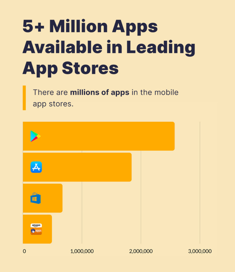 5+ million applications in mobile app stores.