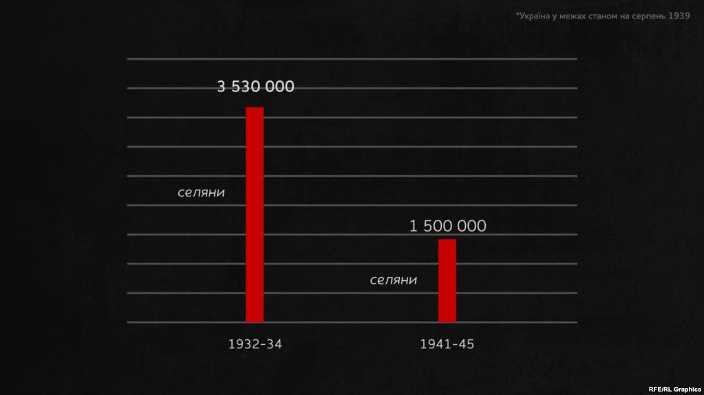 Порівняння втрат сільського населення під час Голодомору і Другої світової війни