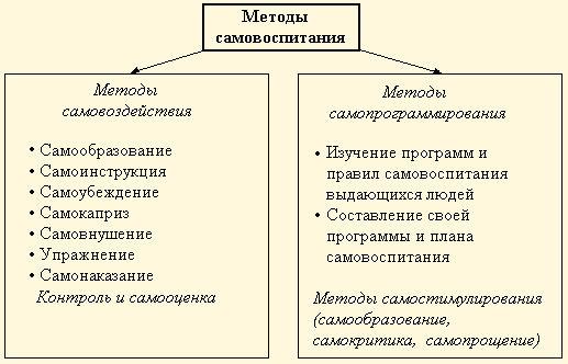 Методы самовоспитания