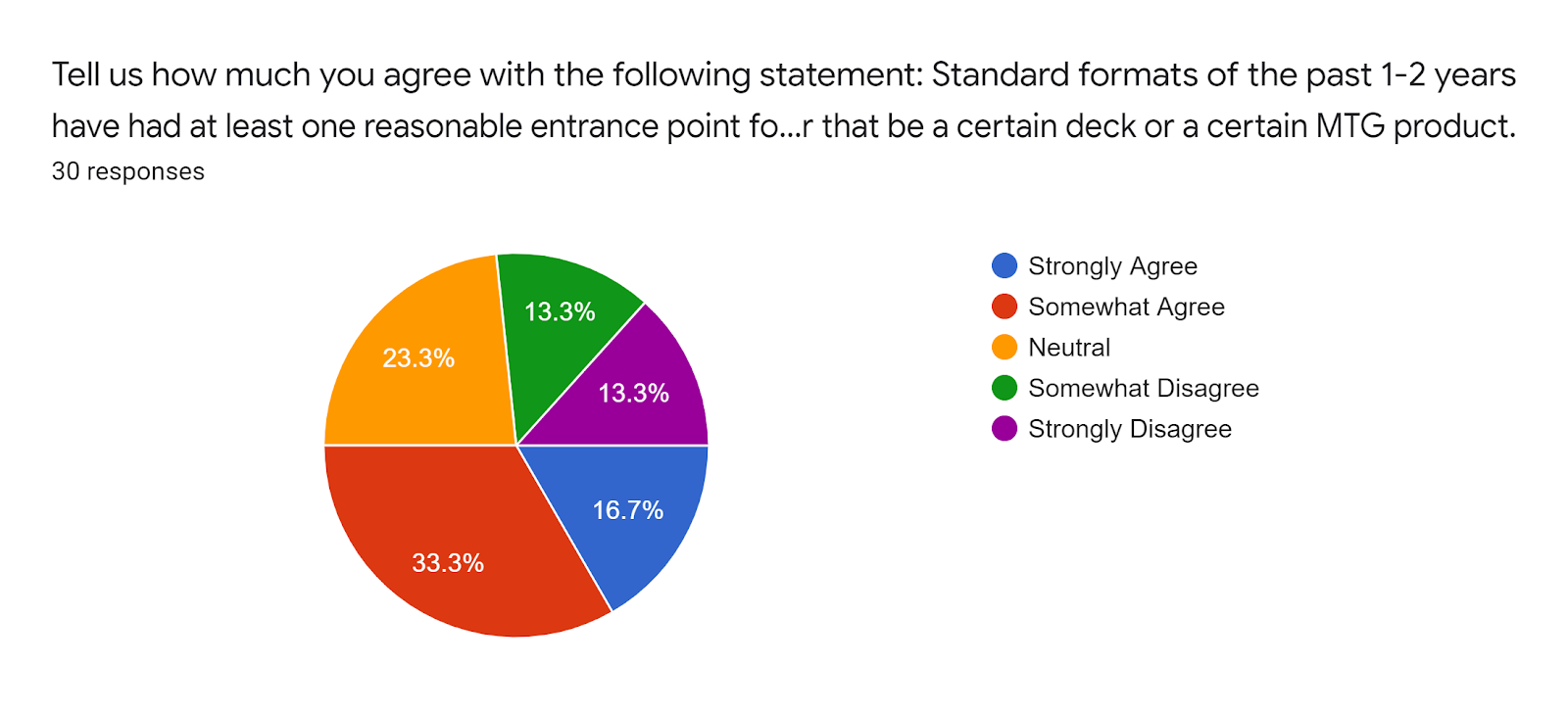 Forms response chart Question title Tell us how much you agree with the following statement Standard formats of the past 1-2 years have had at least one reasonable entrance point for new and returning players whether that be a certain deck or a certain MTG product Number of responses 30 responses