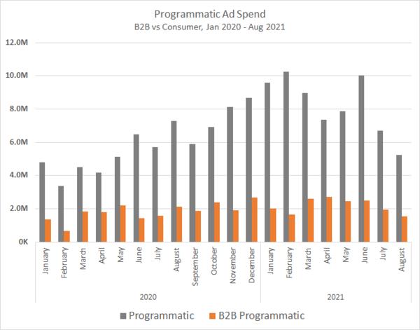 Programmatic Ad Spend Chart