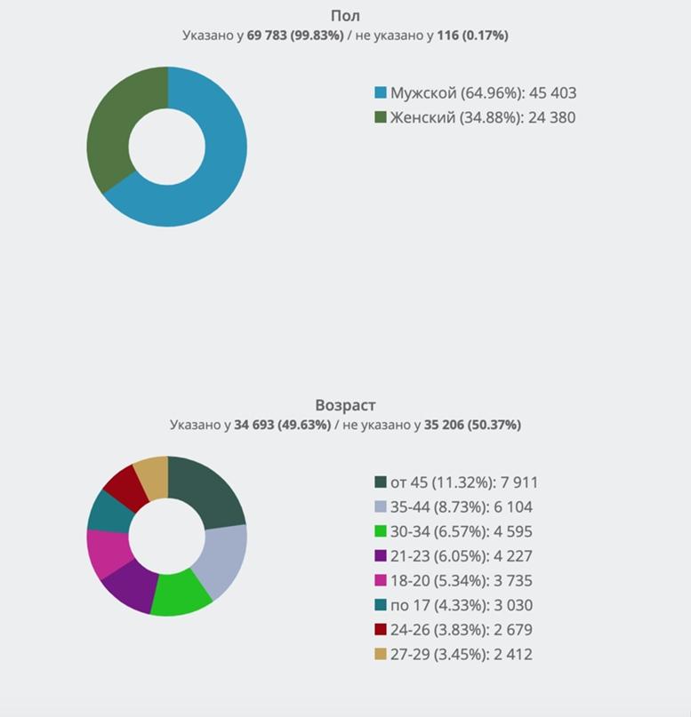 Сравнительный анализ демографических портретов целевой аудитории А.Навального во ВКонтакте. Часть 4., изображение №3