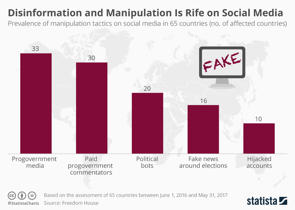 Disinformation and Maniputation Is Rife on Social Media