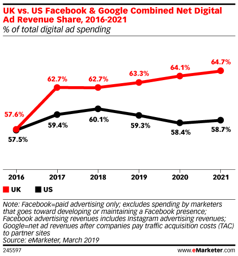 Digital advertising share of Google and Facebook in UK and US