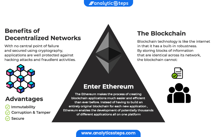 This image depicts the benefits of a decentralized network which include Immutability, Corruption, and tamper-free and secure i.e protected against hacking and fraudulent activities. Ethereum takes this a step forward making the process of creating blockchain applications even easier and efficient as instead of having to build an entirely new blockchain for each of the applications, Ethereum gives the developers liberty for the development of potentially thousands of different applications all on the same platform.