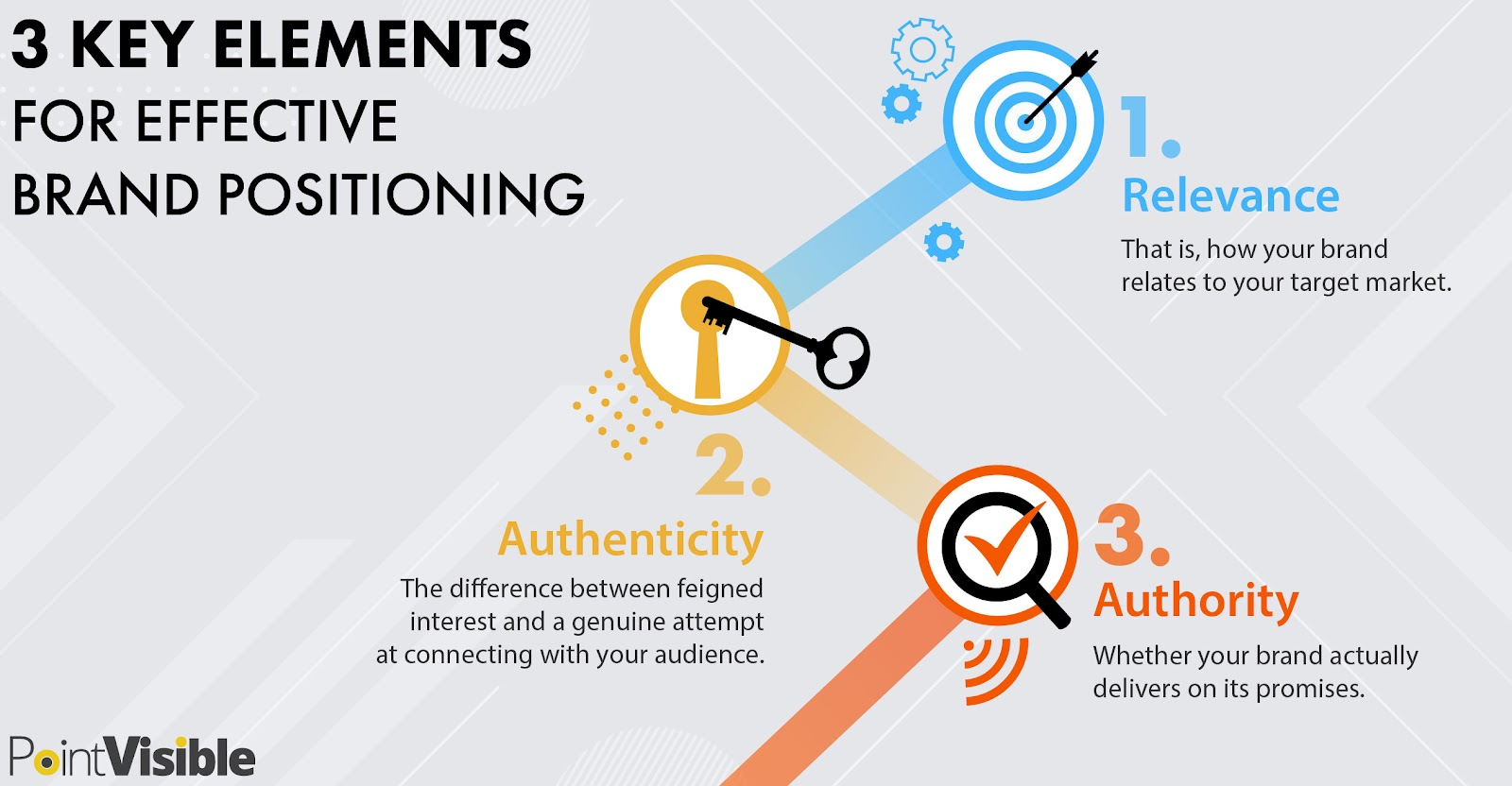 key elements of brand positioning