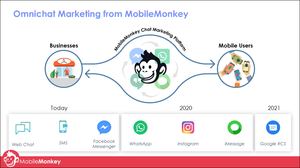 omnichannel marketing with chatbots