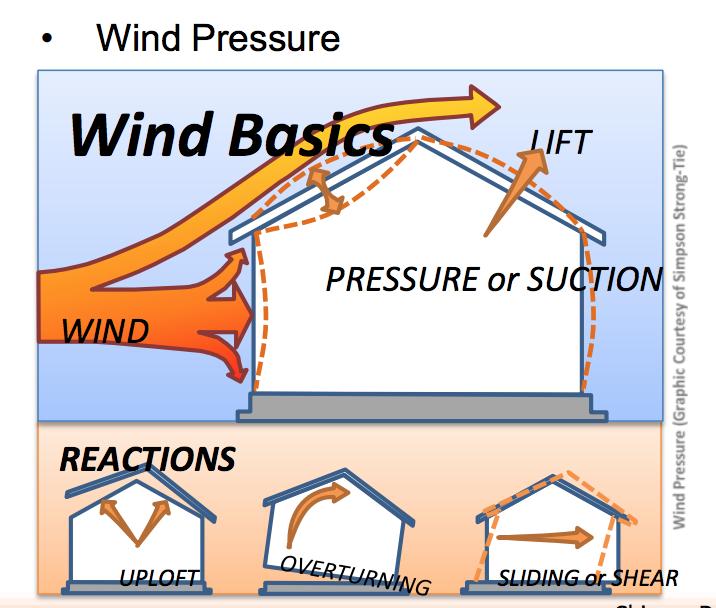 wind pressure diagram