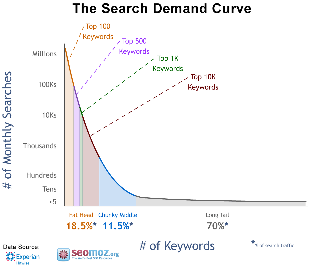 search demand curve - monthly searches and number of keywords - content raj - anoop yersong