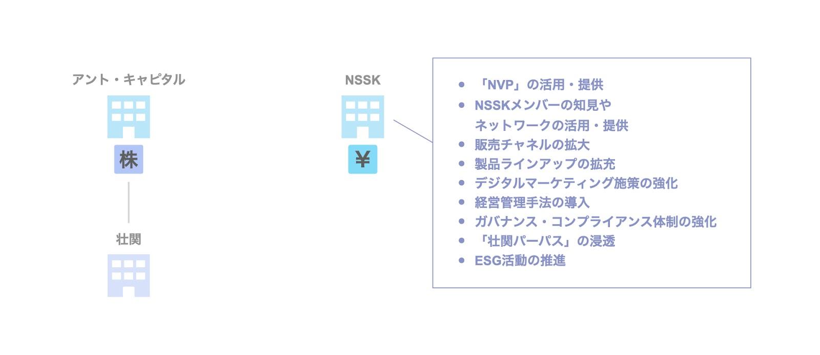 投資事例:日本産業推進機構(NSSK)による壮関への投資案件の背景・目的