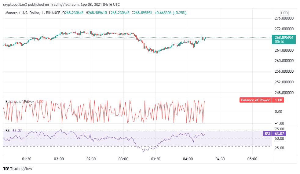 Monero price analysis: XMR/USD aims at surpassing the intraday high of $271.2 2