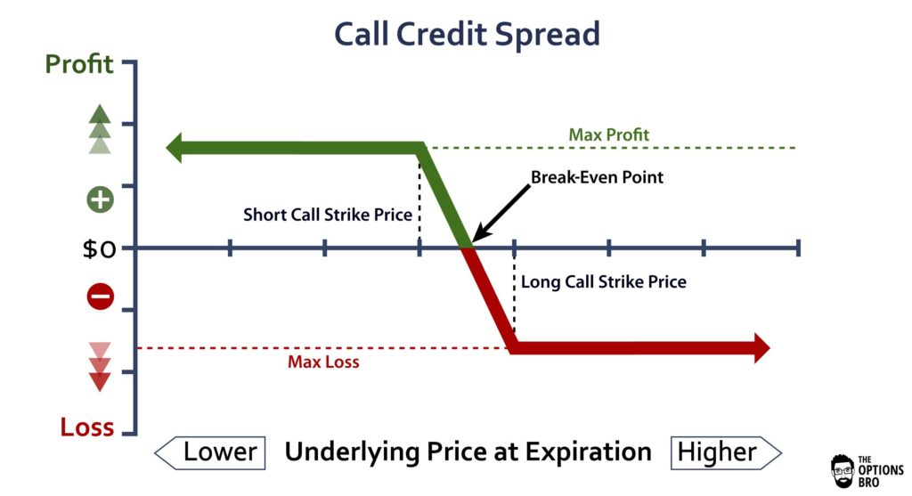 Call Credit Spreads Income Diagram