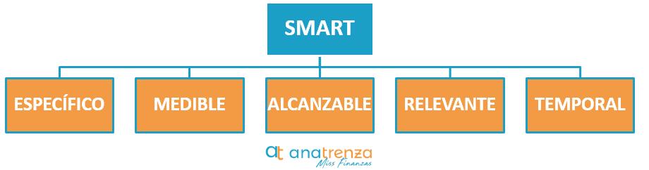 Características objetivos SMART