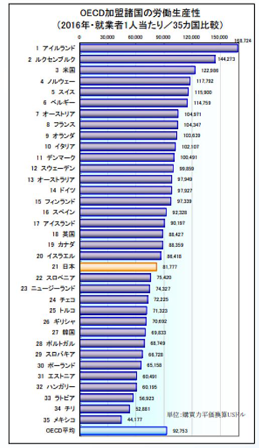 OECD加盟国の労働生産性のグラフ