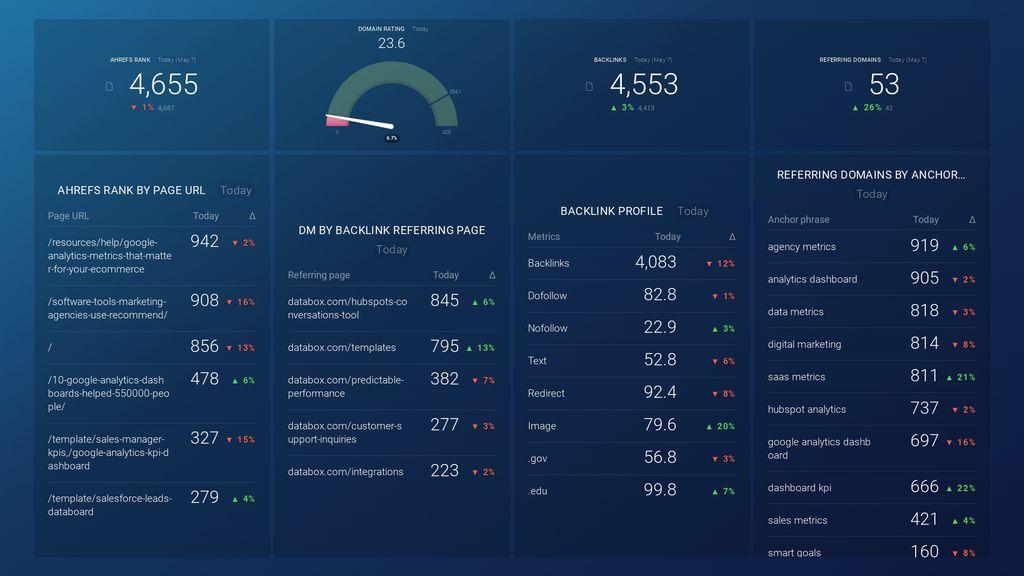Ahrefs (Website Audit) dashboard
