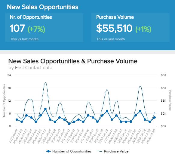 Sales Opportunities Illustration
