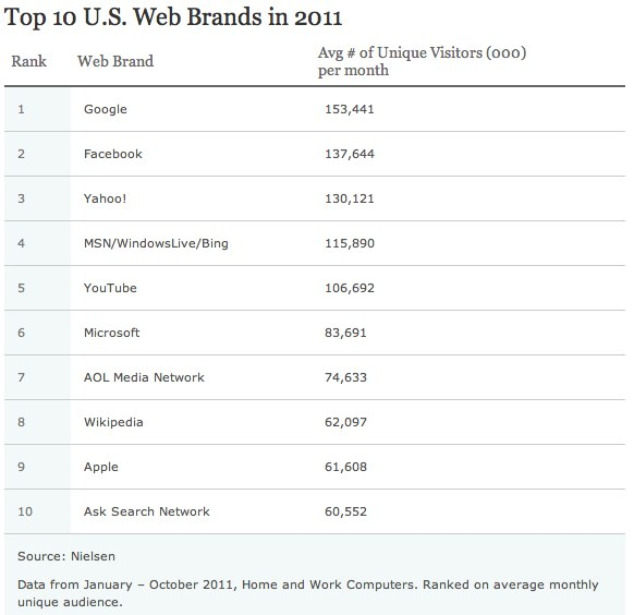 Top 10 U.S. Web Brands in 2011