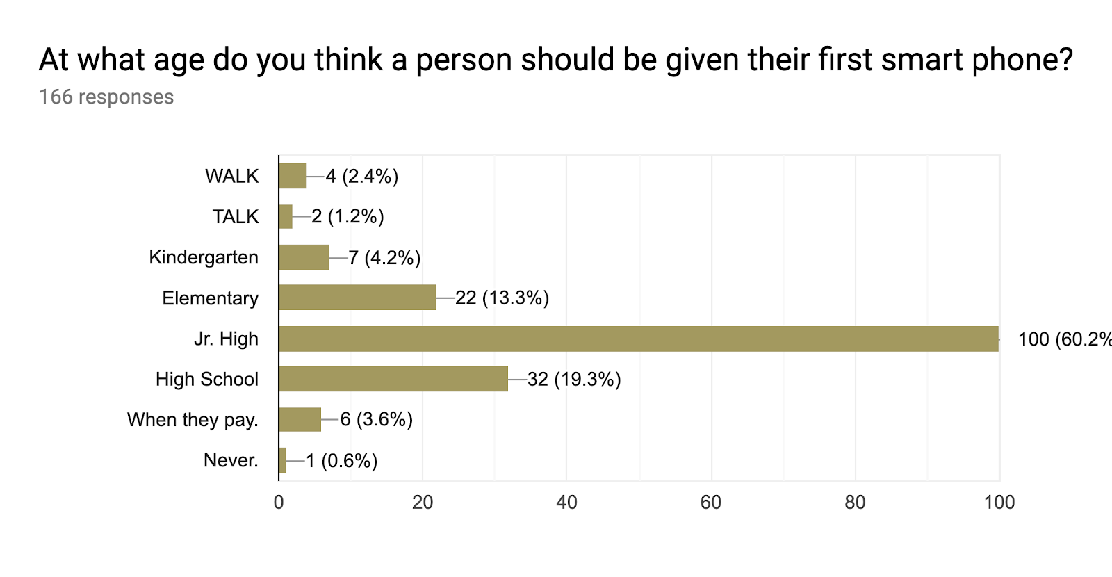Forms response chart. Question title: At what age do you think a person should be given their first smart phone?. Number of responses: 166 responses.
