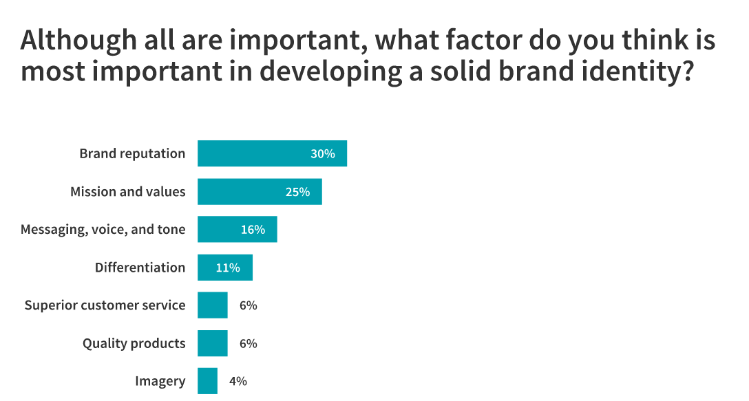 Factors in building a brand