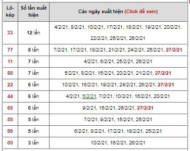 Dự đoán cặp đề kép ngày 28/02/2021