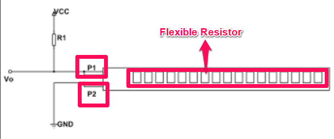 Basic flex resistor design