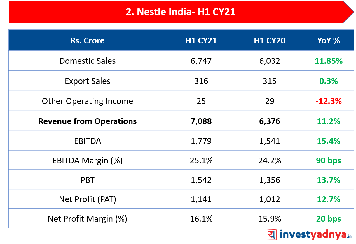 Nestle India Limited- H1 CY21 Performance