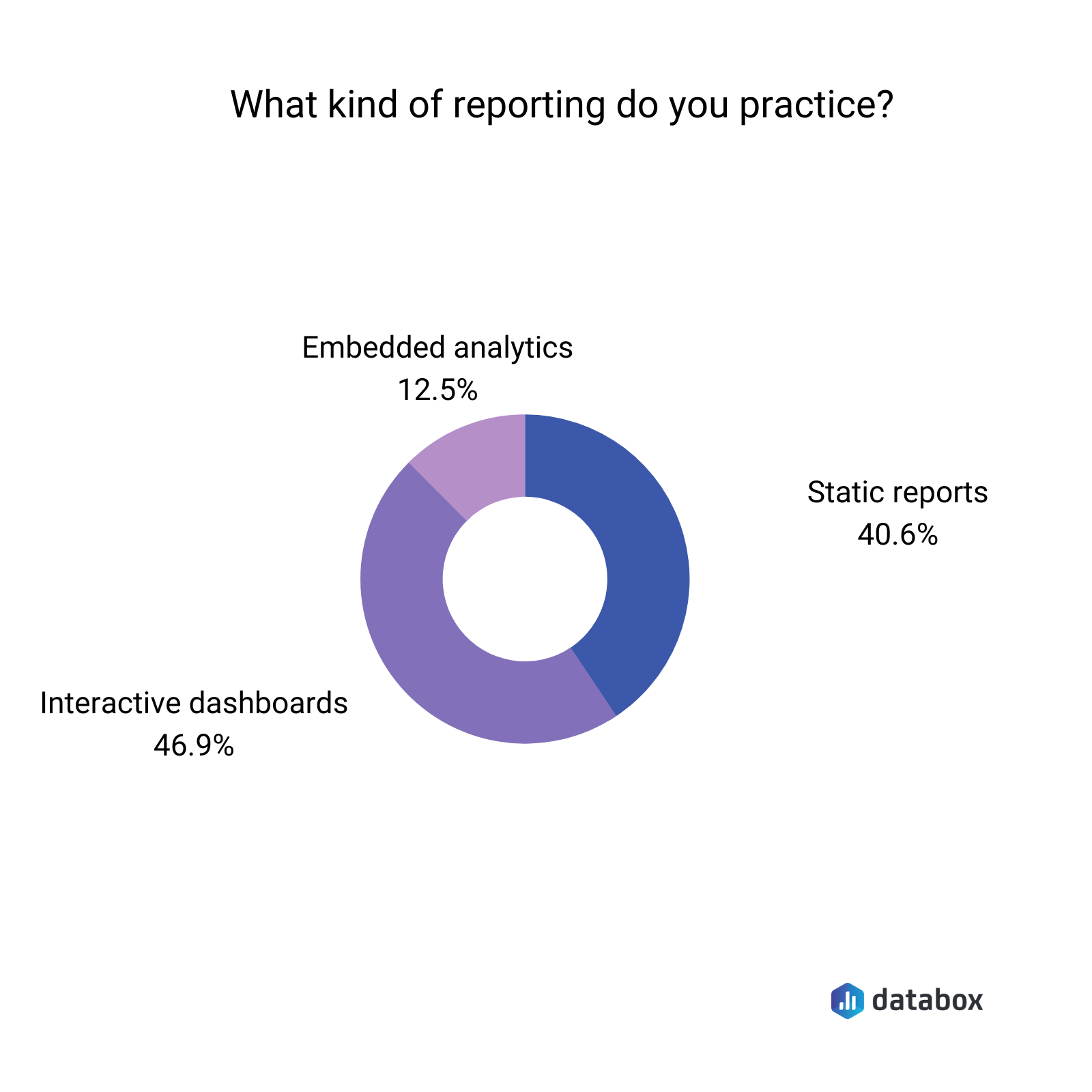 what kind of reporting do you practice