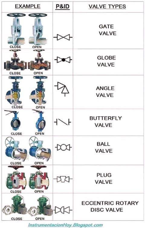 common valve symbols