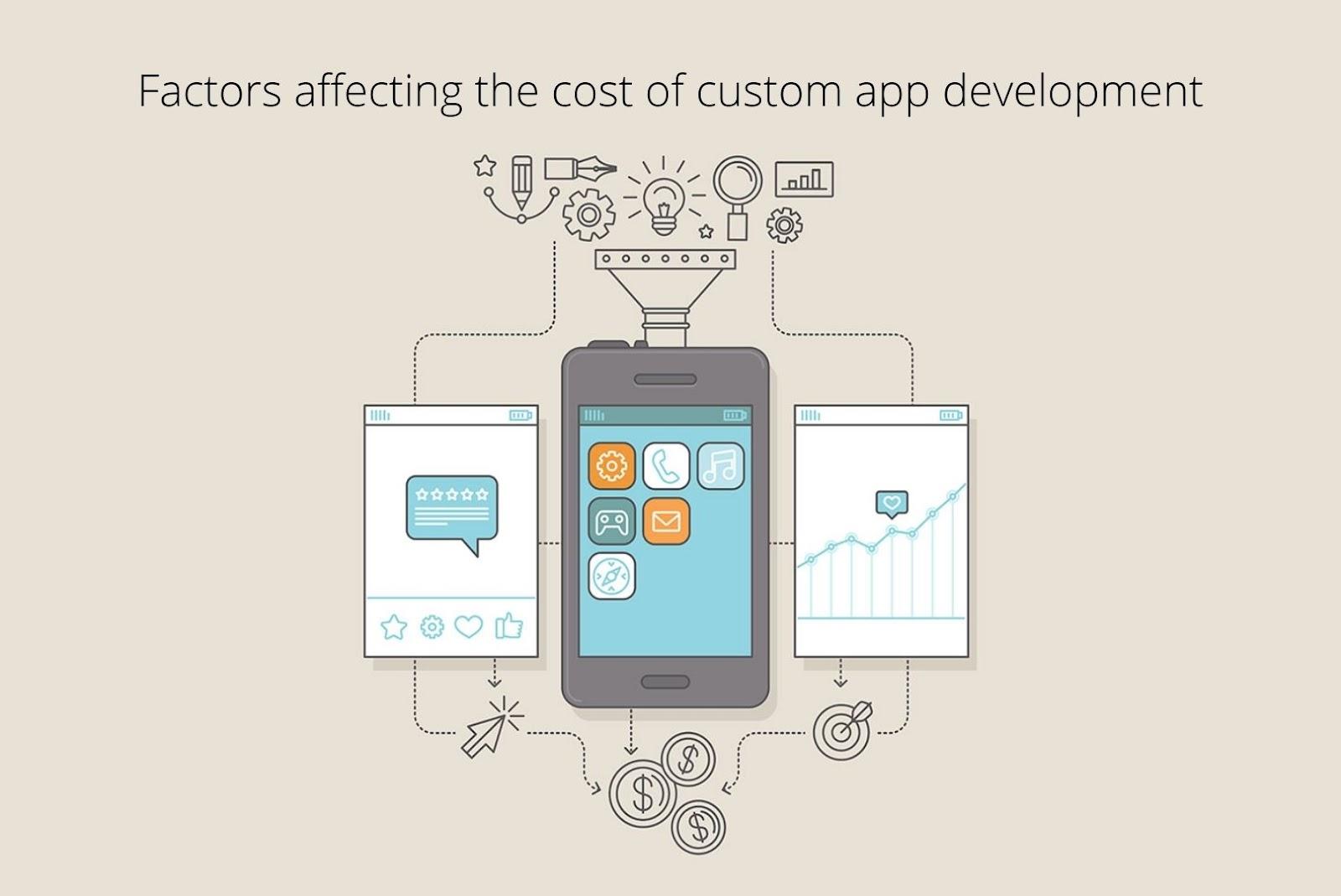 Factors affecting the cost of custom app development