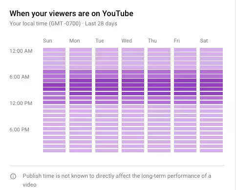 When is the best time to upload to Youtube