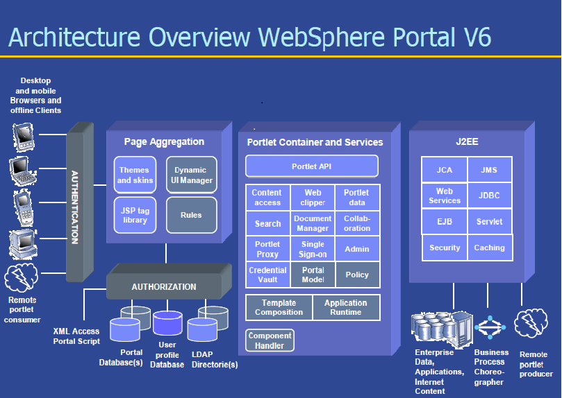 ibm websphere portal architecture