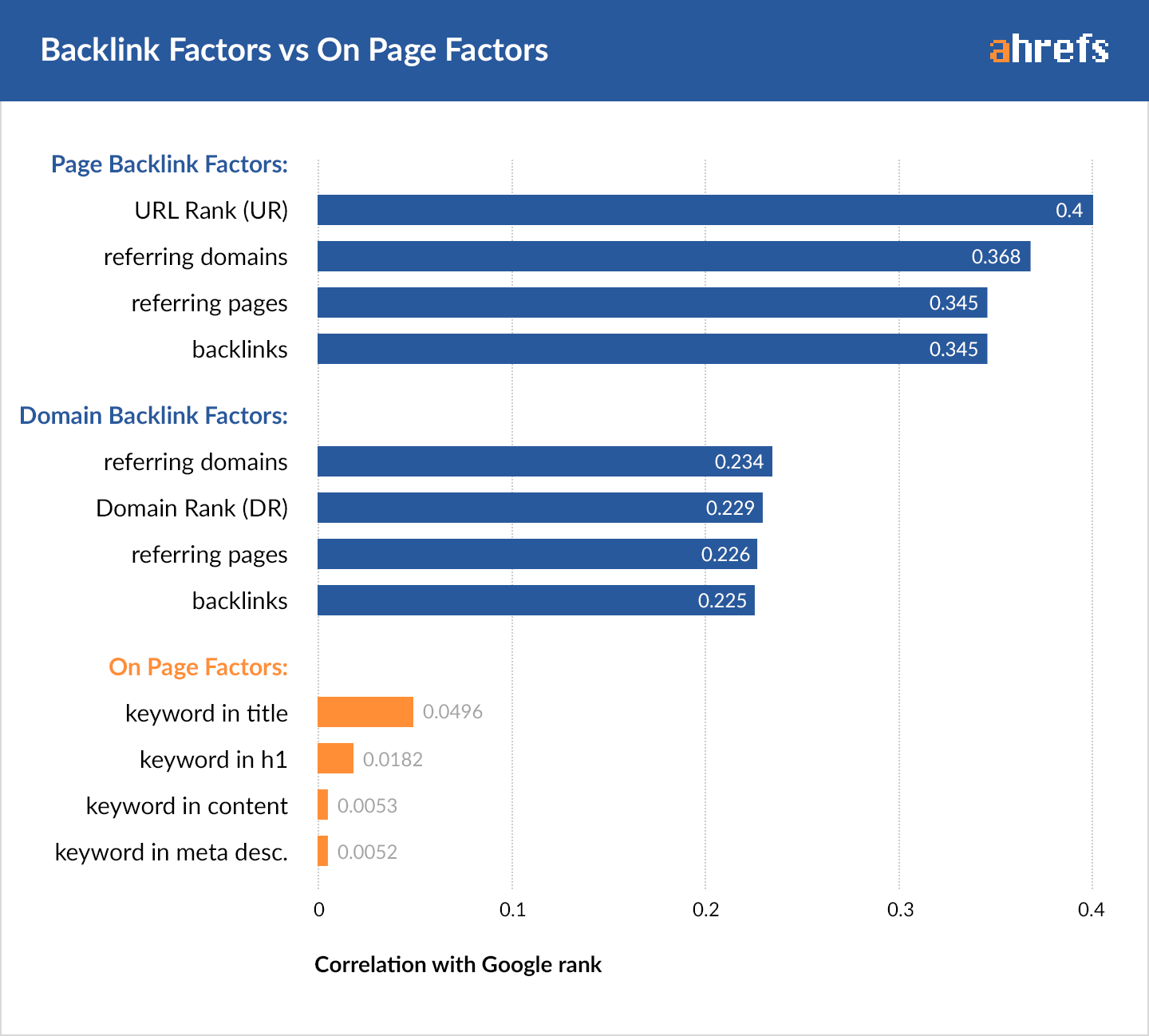 00-backlink-factor-on-page-factor