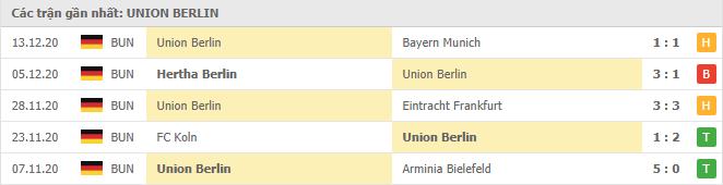 Thành tích của Union Berlin trong 5 trận gần đây