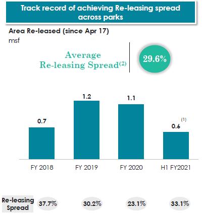 leasing-spread-mindspace-reit