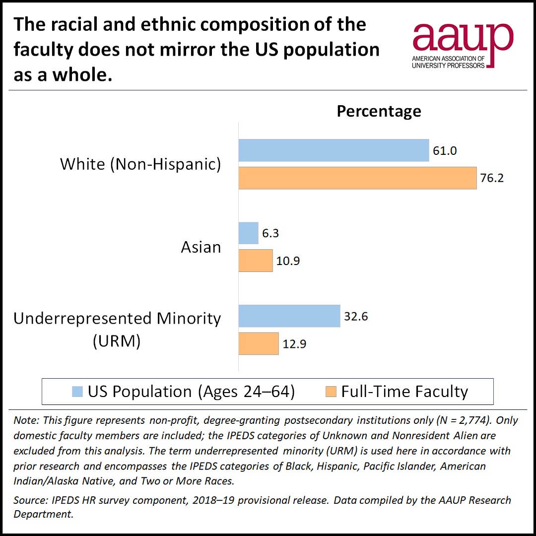 Graphic about racial and ethnic composition of faculty