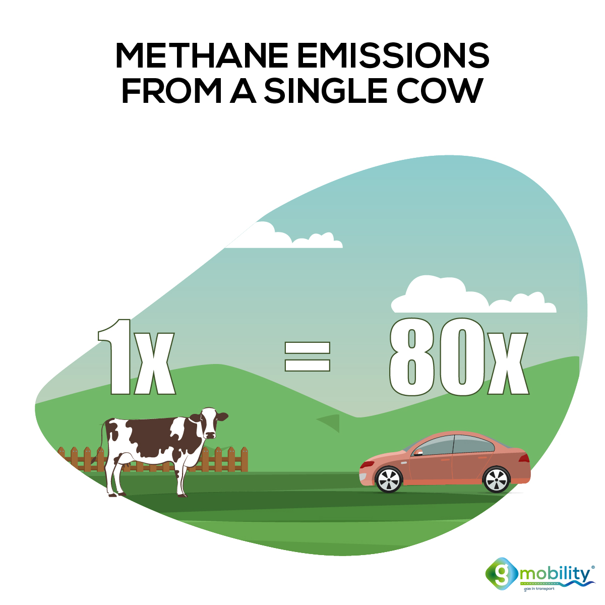 Our European cows emit as much as 1,920 Million NGVs.