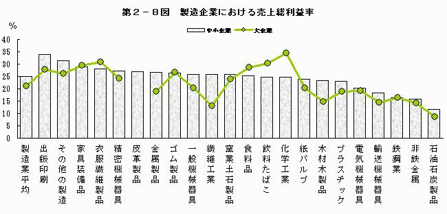 製造業の売上総利益率の目安