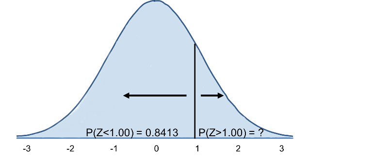 Standard normal distribution with vertical line at Z=1. The area to the left of this is 0,8413, and the area to the right is 0.1587.