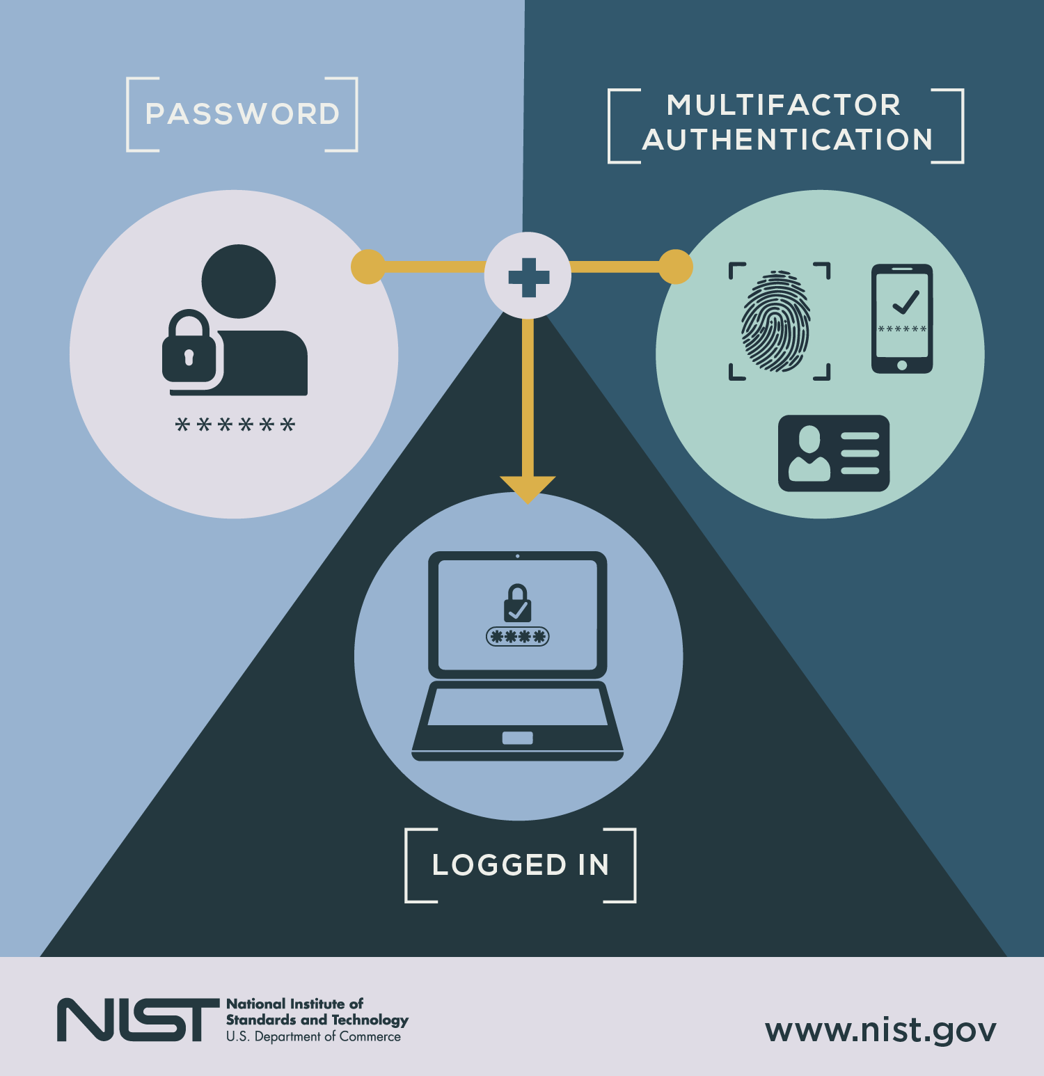 The image shows a password and another factor such as a fingerprint, ID card, or cell phone, coming together to produce a login.