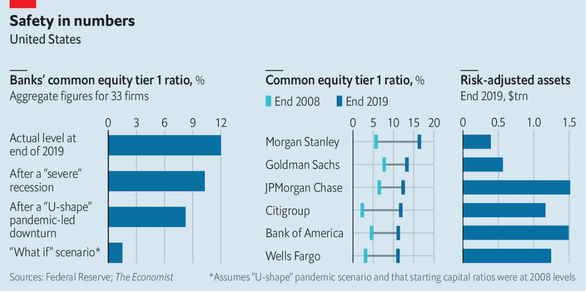 Топ-3 банка, которые точно смогут пережить коронакризис