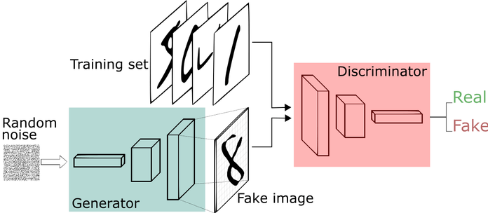 Generative Adversarial Network - AI TIME JOURNAL