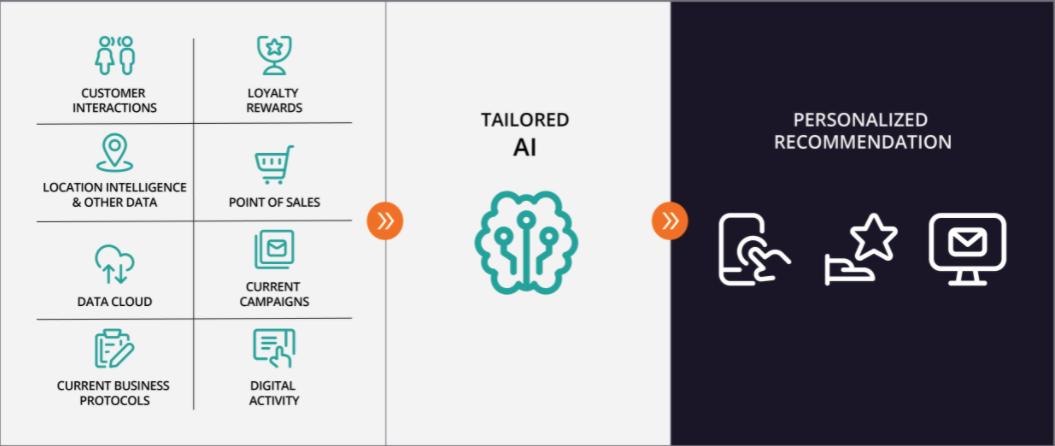 Personalize AI