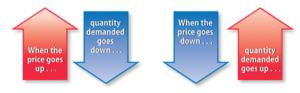 Quantity Demand Arrows