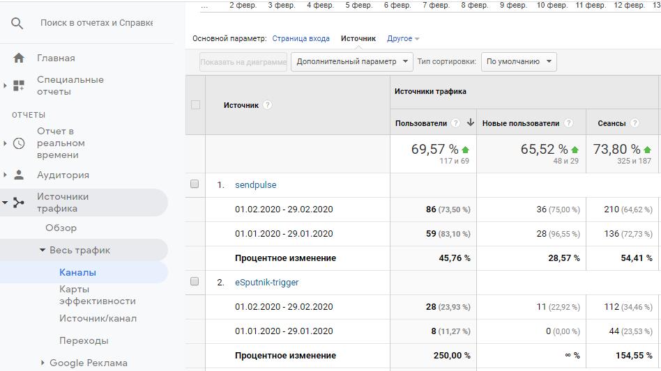 Как выглядит отчет по каналам трафика в Google Analytics