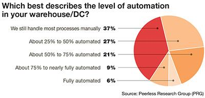 Image result for automation warehouses stats